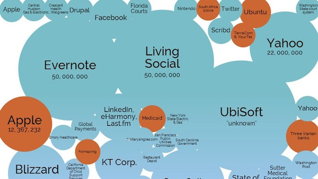 World's Biggest Data Breaches Visualized